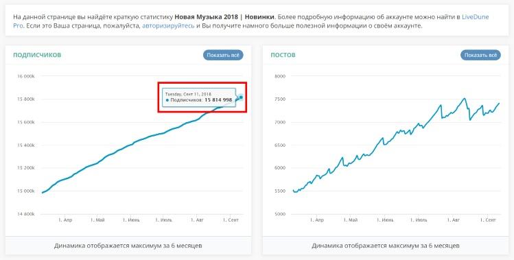 Самые популярные группы Вконтакте статистика