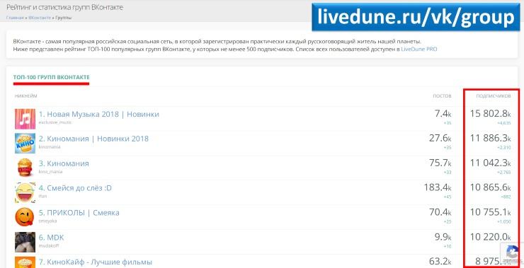 Самые популярные группы Вконтакте